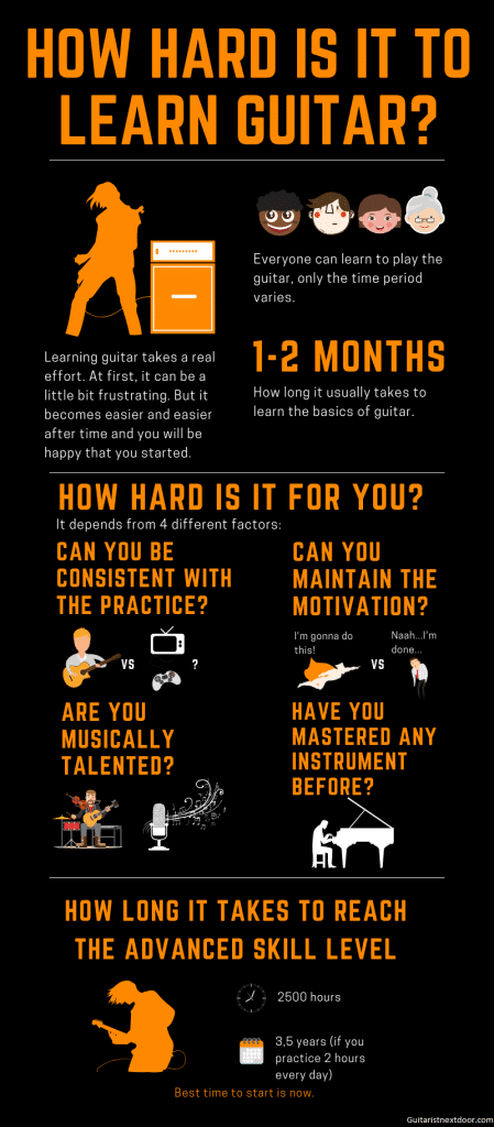 Infographic reveals how hard is it to learn guitar