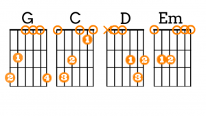 image reveals 4 easy pop chords for guitar