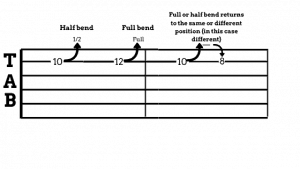 Photo shows how bends on a guitar look like in a tab
