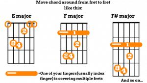 Basics of Barre chords