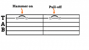 Photo shows how hammer on and pull-off look like in a tab