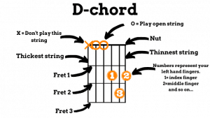 This photo tells you how to read chord charts and chord boxes