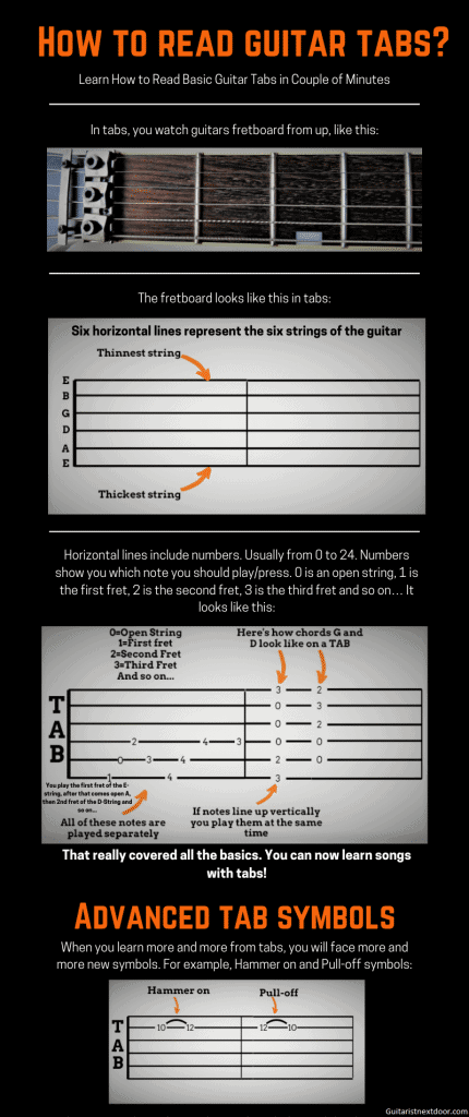 This infographic reveals how to read guitar tabs