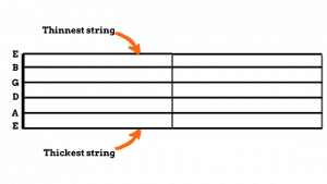 Photo explains how guitar tabs work and how to read guitar tabs