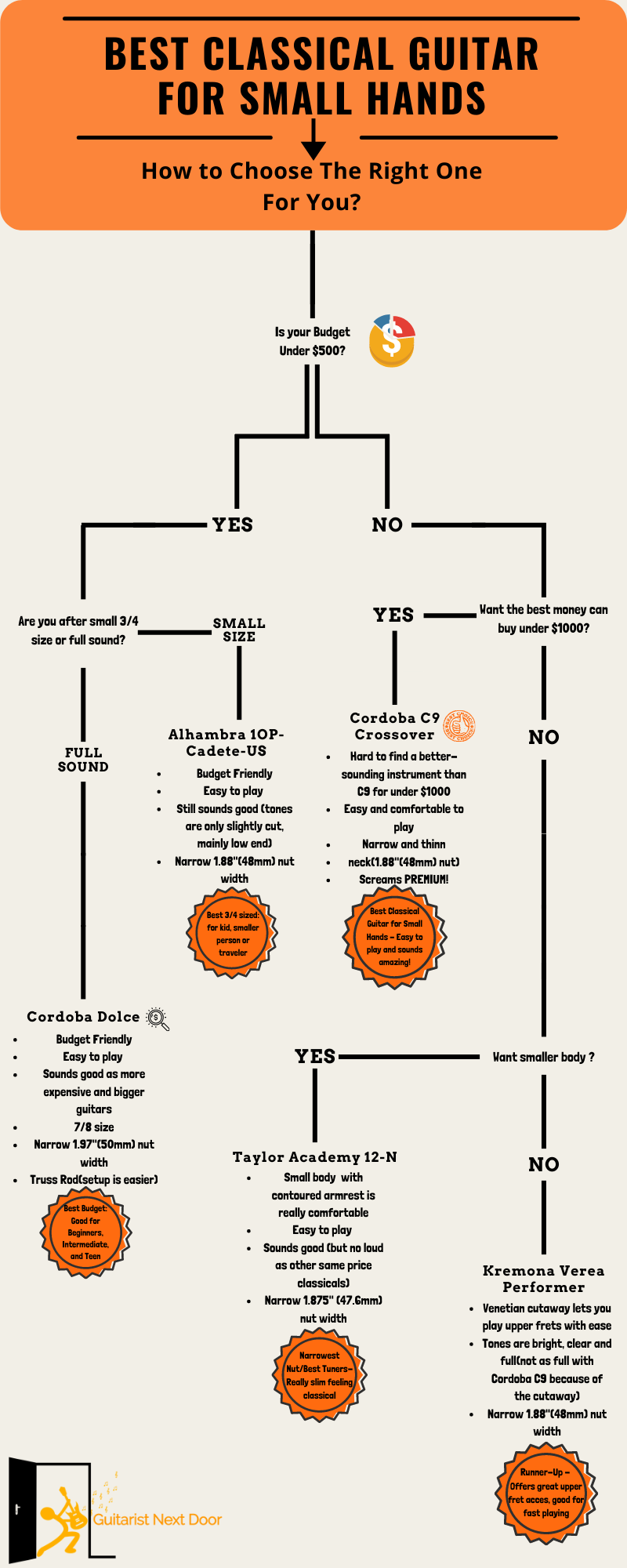 Decision tree helps readers to decide which classical guitar for small hands is right for them