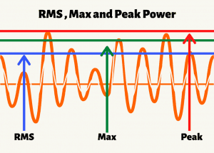 Photo explains the difference between RMS, MAX, and Peak power.