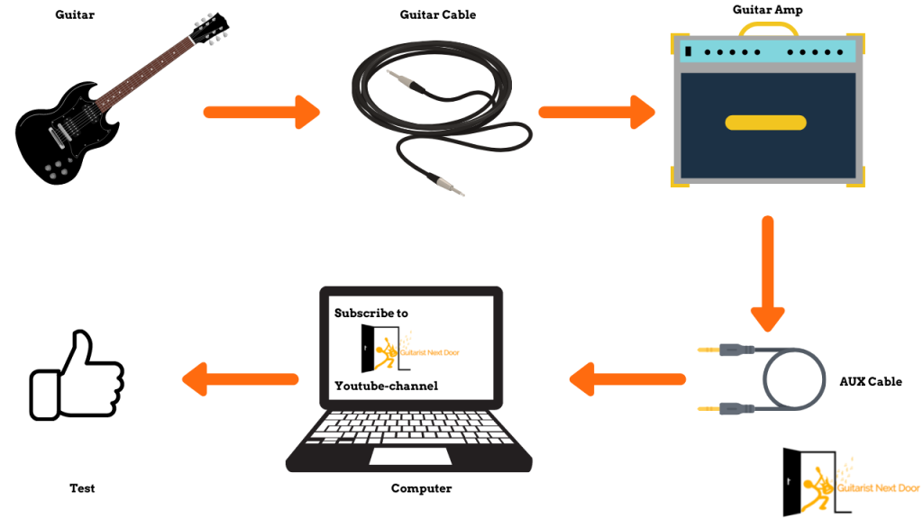 image reveals How to Record Guitar Amp Without A Mic