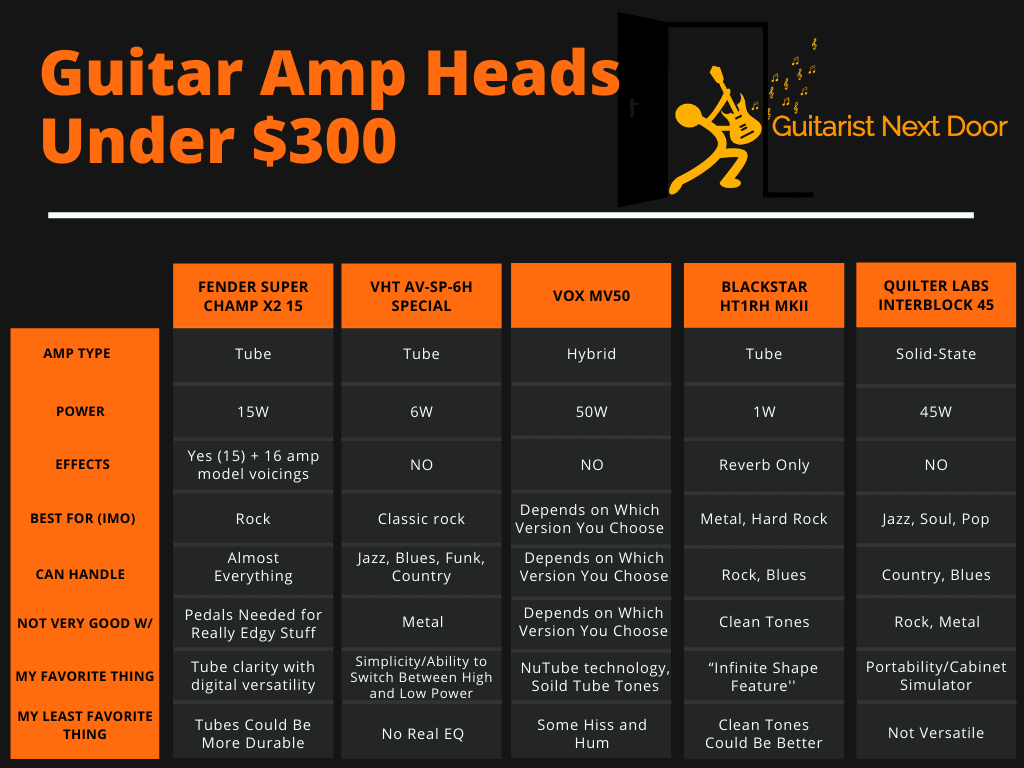 5 Best Guitar Amp Heads Under $300 - Buyer's Guide - Features and benefits displayed for readers