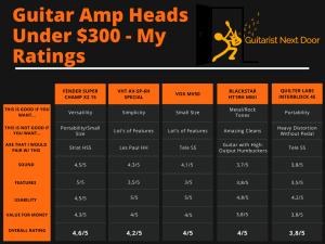 5 Best Guitar Amp Heads Under $300 - Buyer's Guide- guitaristnextdoor.com's raitings displayed for readers