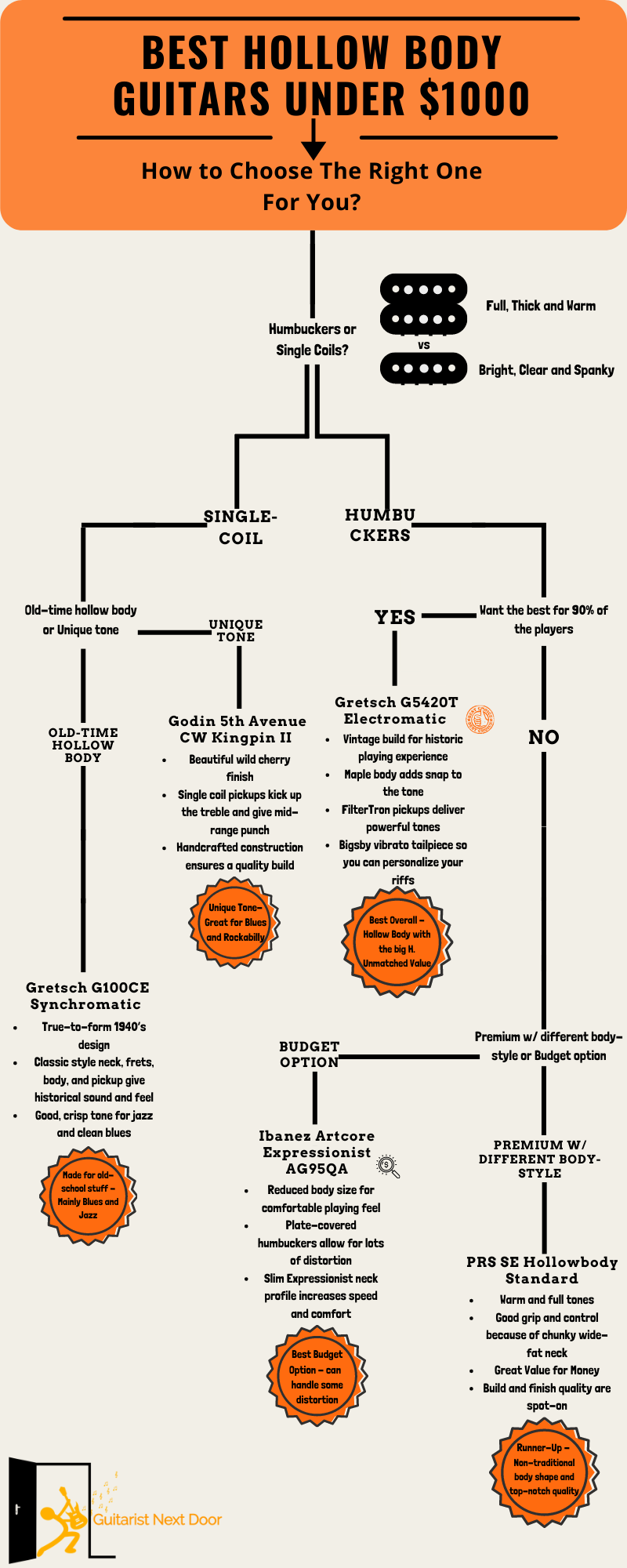 decision tree that helps visitors to make the best choice possible