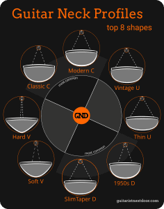 This graph reveals most common guitar neck shapes