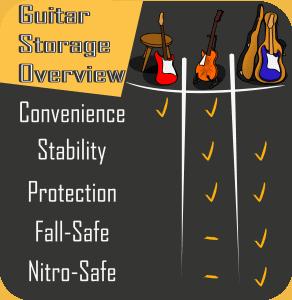 guitar case vs stand