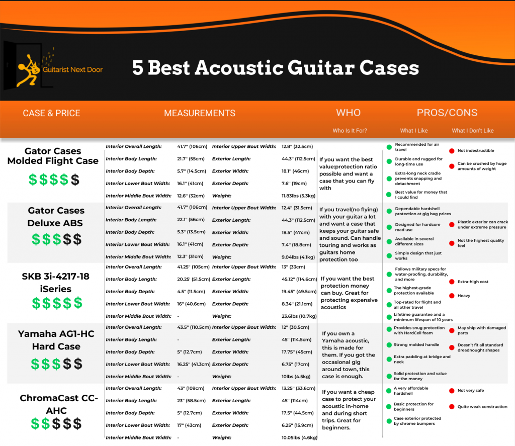 this graphic includes important specs, features, and benefits from the acoustic guitar cases featured on this article and helps visitors to compare them