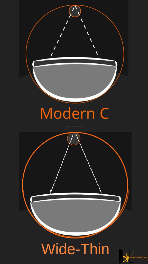 photo reveals how prs se custom 24-08 wide-thin neck shape compares to modern c