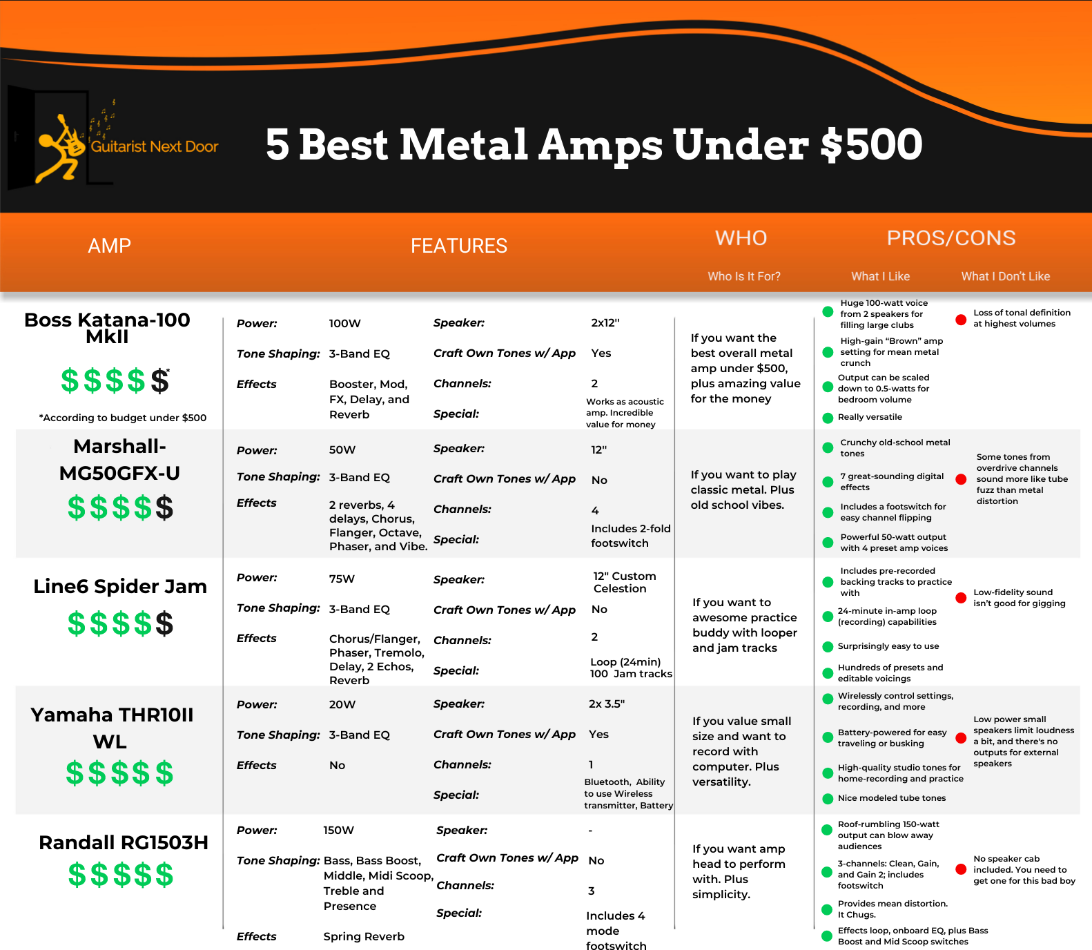 graph helps visitors to compare Best Metal Amps Under $500