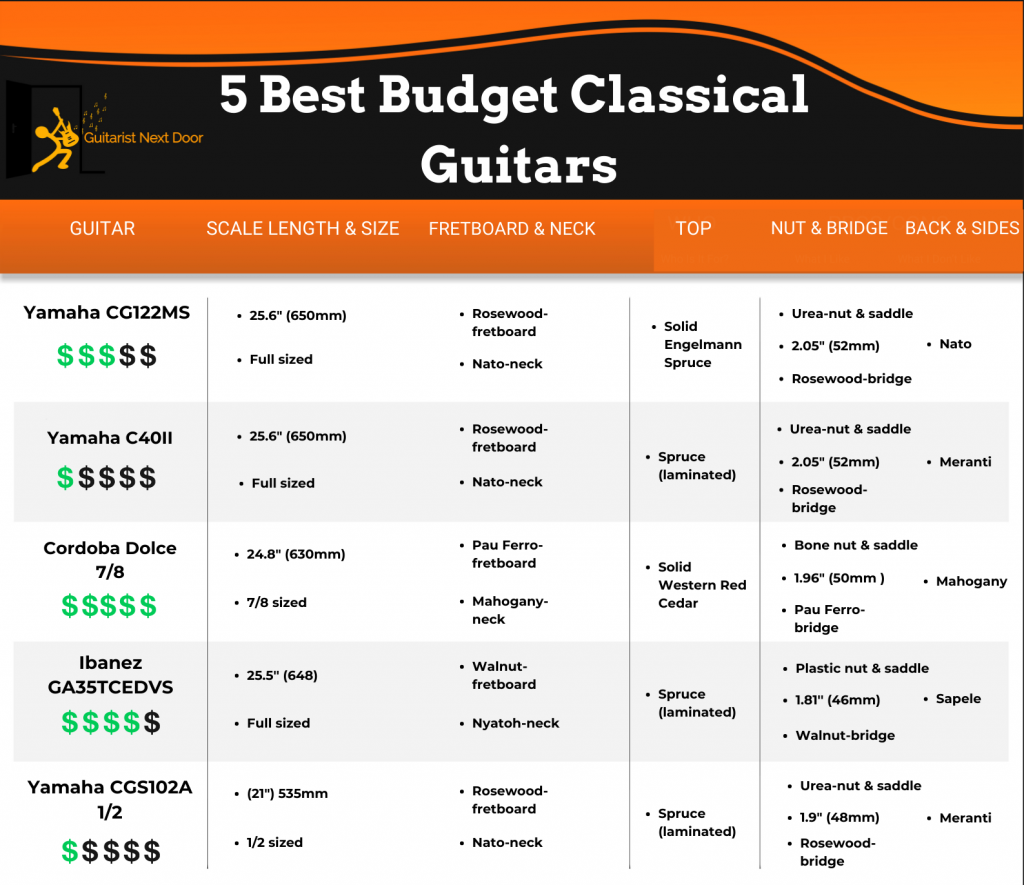 this graphic lists key specs of 5 great budget classical guitars and lets visitors compare the specs easily
