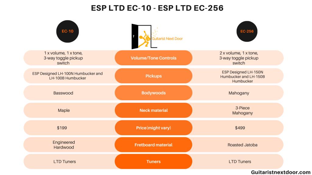 graph compares ESP LTD EC-10 vs. ESP LTD EC-256
