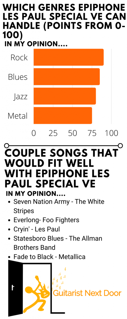 graph reveals which genres and songs Epiphone Les Paul Special VE can handle