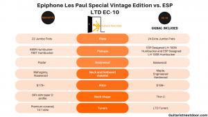 graph compares Epiphone Les Paul Special VE vs. ESP LTD EC-10
