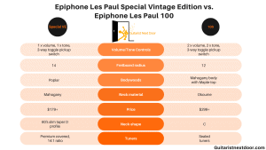 graph compares Epiphone Les Paul Special Vintage Edition vs. Epiphone Les Paul 100