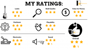 Jackson JS22 Dinky review ratings displayed for readers