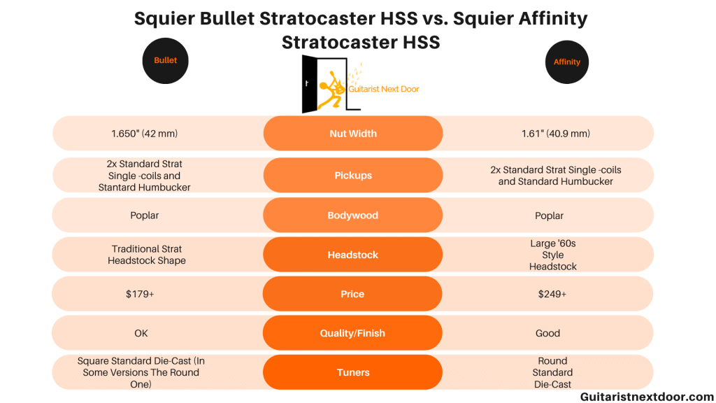 graph compares Squier Bullet Stratocaster HSS vs. Squier Affinity Stratocaster HSS