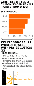 What you can play with PRS SE Custom 22 graph displayed for readers