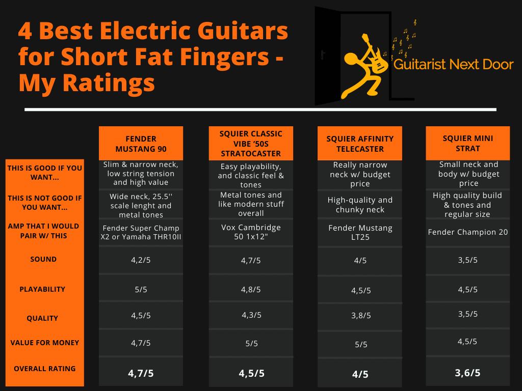 guitaristnextdoor.com's electric guitars for short fat fingers ratings revealed for readers