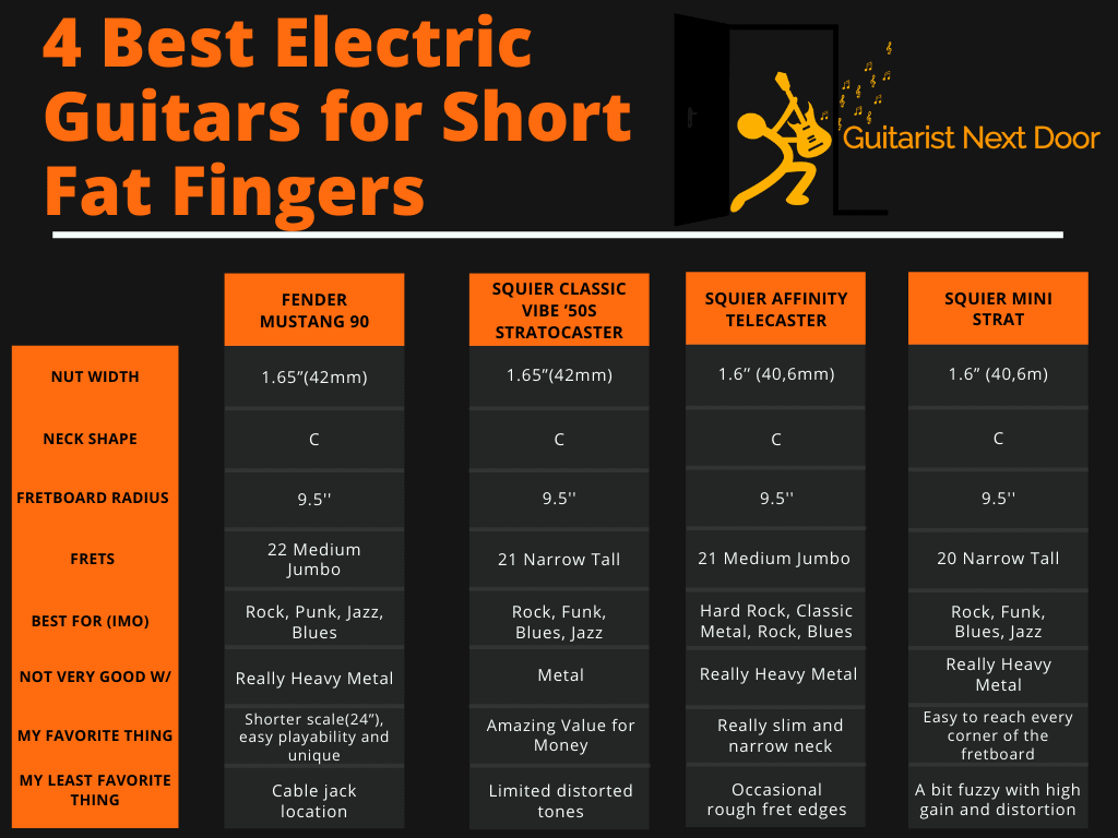 graph highlights specs and features of electric guitars for short fat fingers