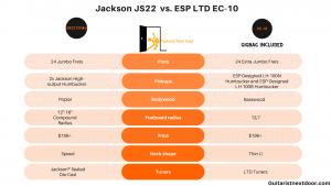 graph compares jackson js22 dinky vs. ESP LTD EC-10