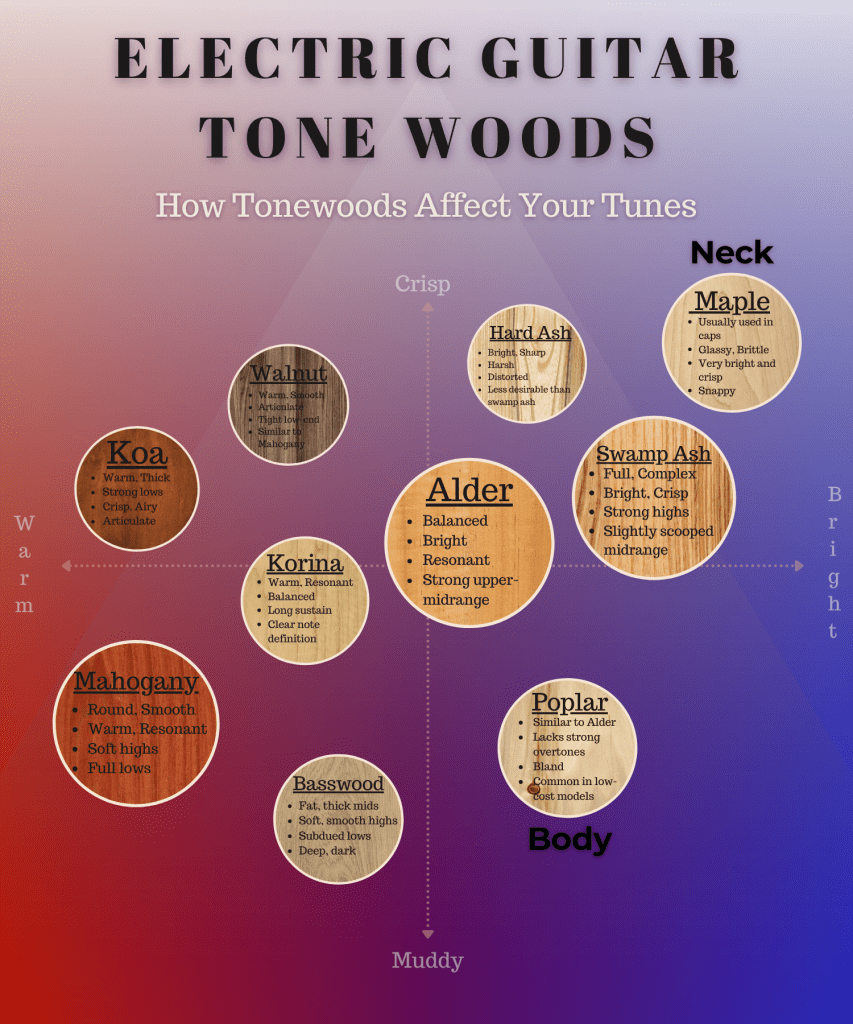 graph reveals how squier bullet stratocaster tonewoods affect the tones