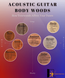 this graphs helps to compare tones of acoustic guitar tonewoods