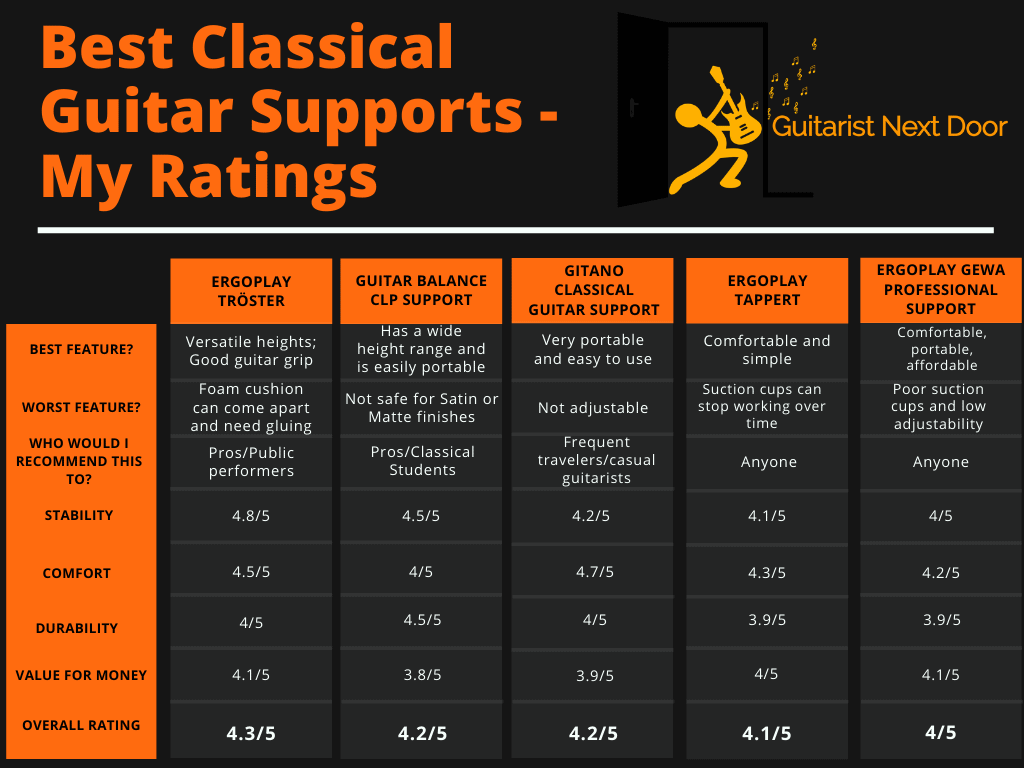 this graph helps to compare differences of Best Classical Guitar Supports