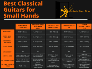 this graph helps to compare differences of Best Classical Guitars for Small Hands