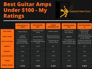 graph reveals Best guitar amps under 100 - review raitings