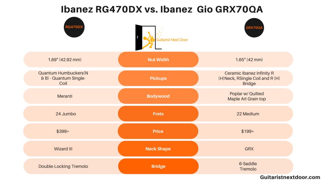 graph compares ibanez rg470dx vs ibanez grx70qa