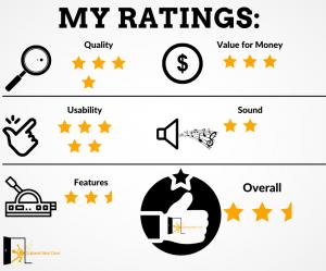 graph revealsOrange Crush Mini Ratings