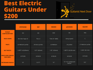 graph compares specs of Best Electric Guitars Under $200