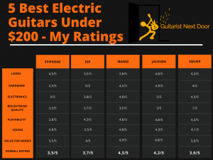 reveals the ratings of 5 best electric guitars under 200