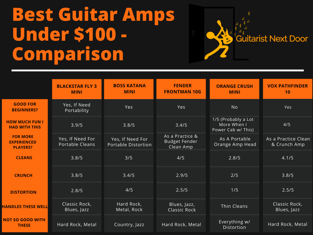 graph compares different features of best guitar amps under 100
