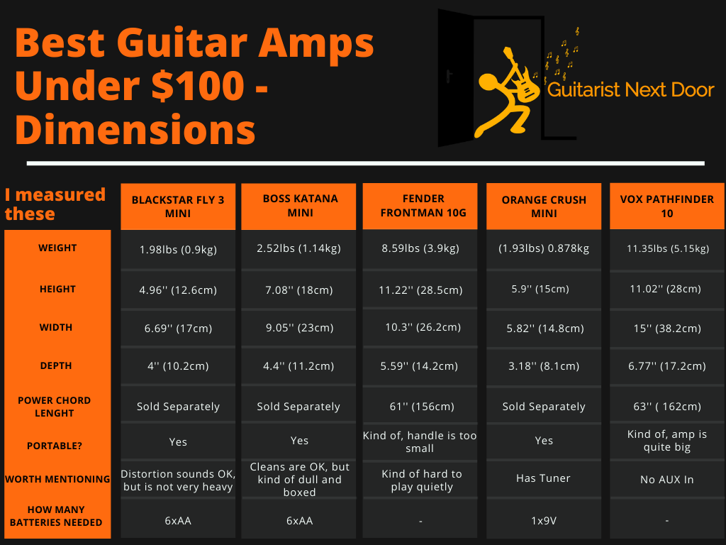 graph compares best guitar amps under 100 dimensions and weight compared