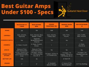graph reveals best guitar amps under 100 - specs compared
