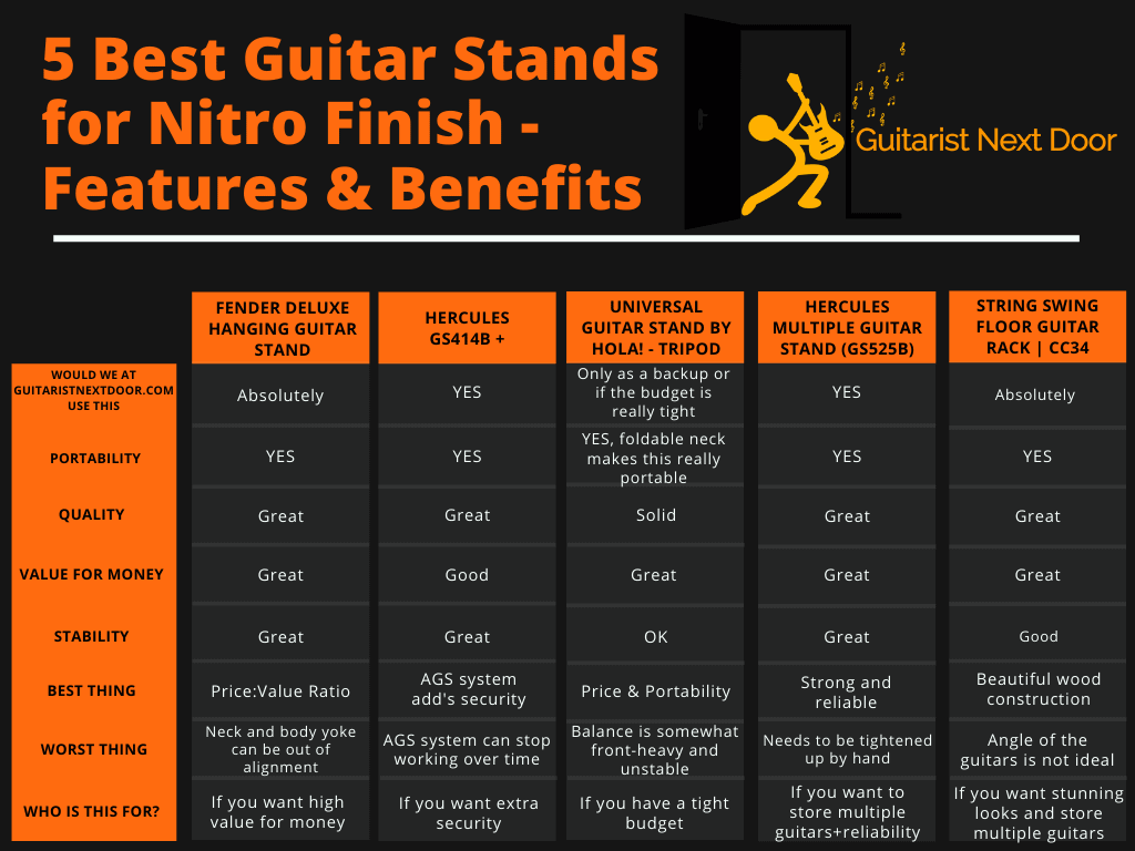 graph compares features & benefits of best guitar stands for nitro finish