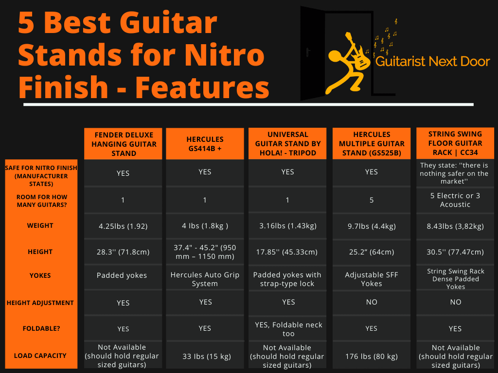 graph compares Features & specs of best guitar stands for nitro finish
