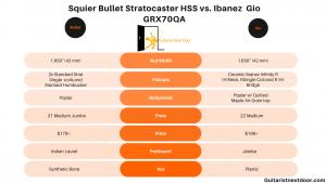 graph compares Squier Bullet stratocaster hss vs ibanez grx70qa