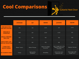 graph compares different features of 5 Best Electric Guitar Under $200