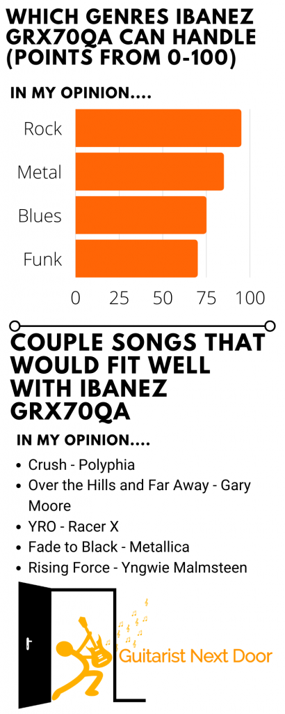 graph reveals which genres and songs and music ibanez grx70qa can handle