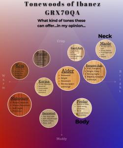 graph reveals ibanez grx70qa tonewoods