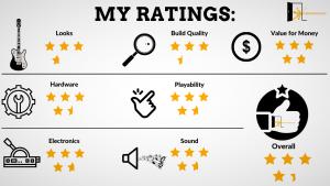 graph reveals ibanez grx70QA ratings
