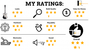 graph reveals Ibanez Gio GRX70QA ratings